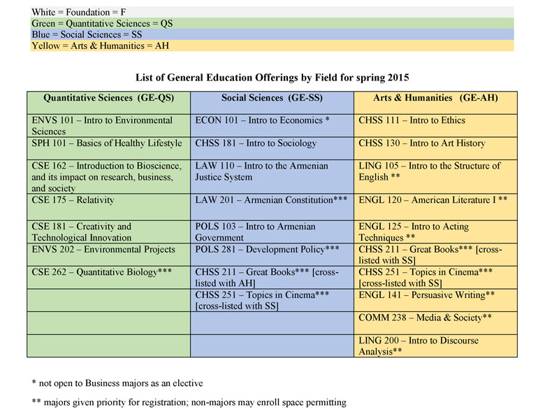 Spring 2015 Gen Ed Course Descriptions rev jan 26_Page_01