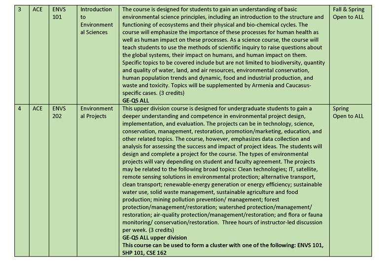 Spring 2015 Gen Ed Course Descriptions rev jan 26_Page_03