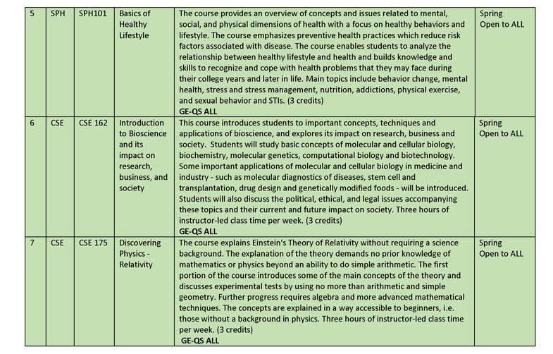 Spring 2015 Gen Ed Course Descriptions rev jan 26_Page_04