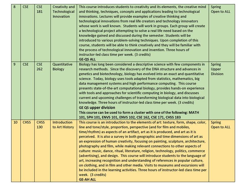 Spring 2015 Gen Ed Course Descriptions rev jan 26_Page_05