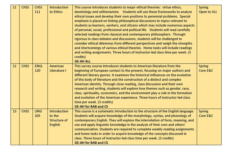 Spring 2015 Gen Ed Course Descriptions rev jan 26_Page_06