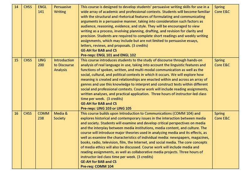 Spring 2015 Gen Ed Course Descriptions rev jan 26_Page_07
