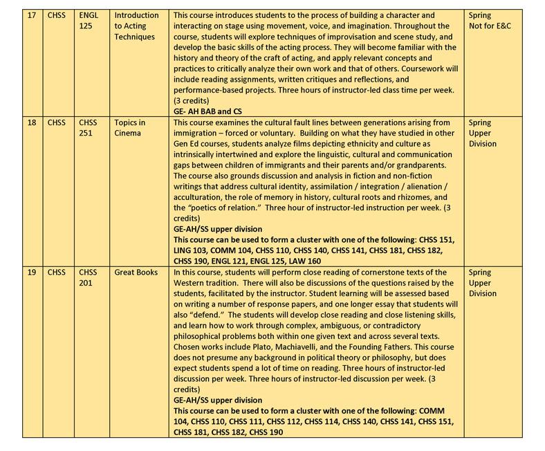 Spring 2015 Gen Ed Course Descriptions rev jan 26_Page_08
