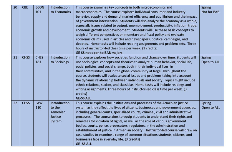 Spring 2015 Gen Ed Course Descriptions rev jan 26_Page_09