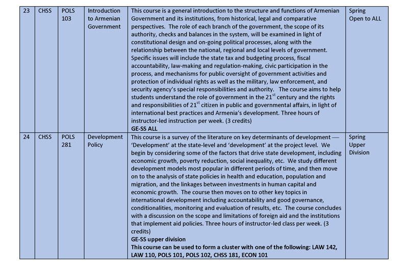 Spring 2015 Gen Ed Course Descriptions rev jan 26_Page_10