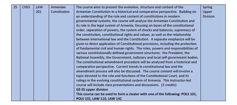 Spring 2015 Gen Ed Course Descriptions rev jan 26_Page_11