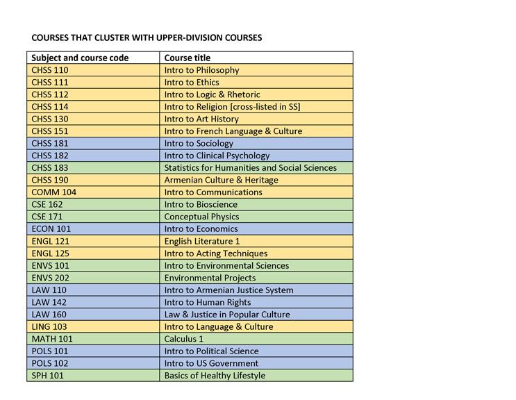 Spring 2015 Gen Ed Course Descriptions rev jan 26_Page_12
